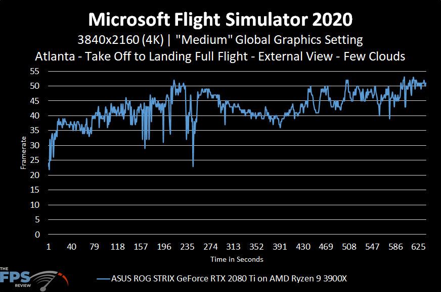Microsoft Flight Simulator 2020 4K Medium Graphics Settings Performance Graph