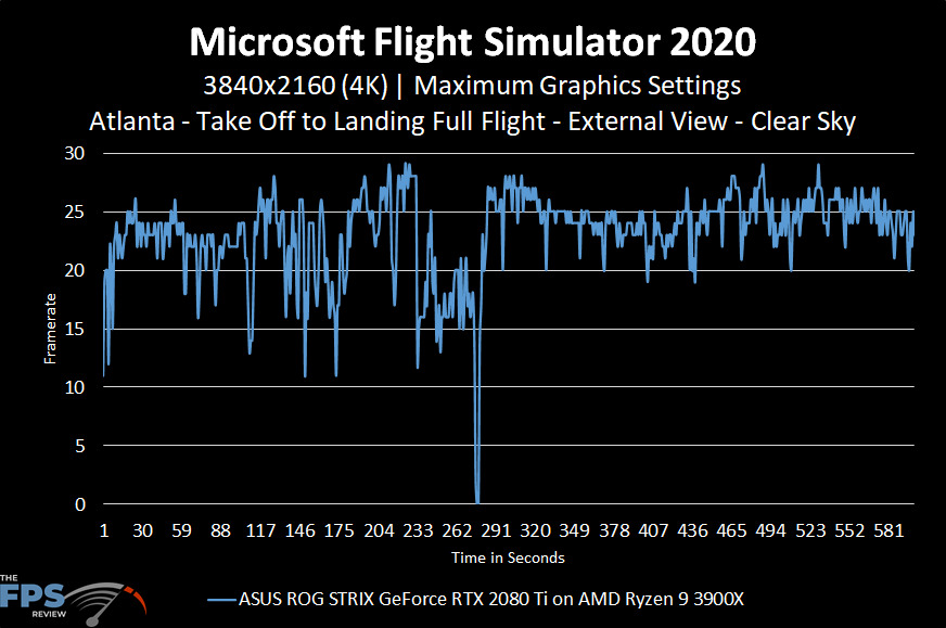 Microsoft Flight Simulator 2020 4K Maximum Graphics Settings Clear Sky Performance