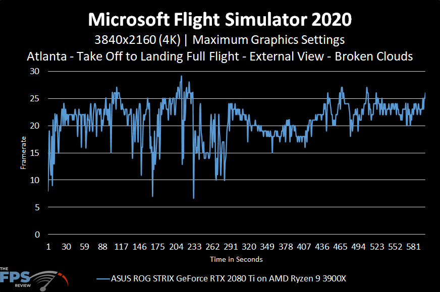 Microsoft Flight Simulator 2020 4K Maximum Graphics Settings Broken Clouds Performance