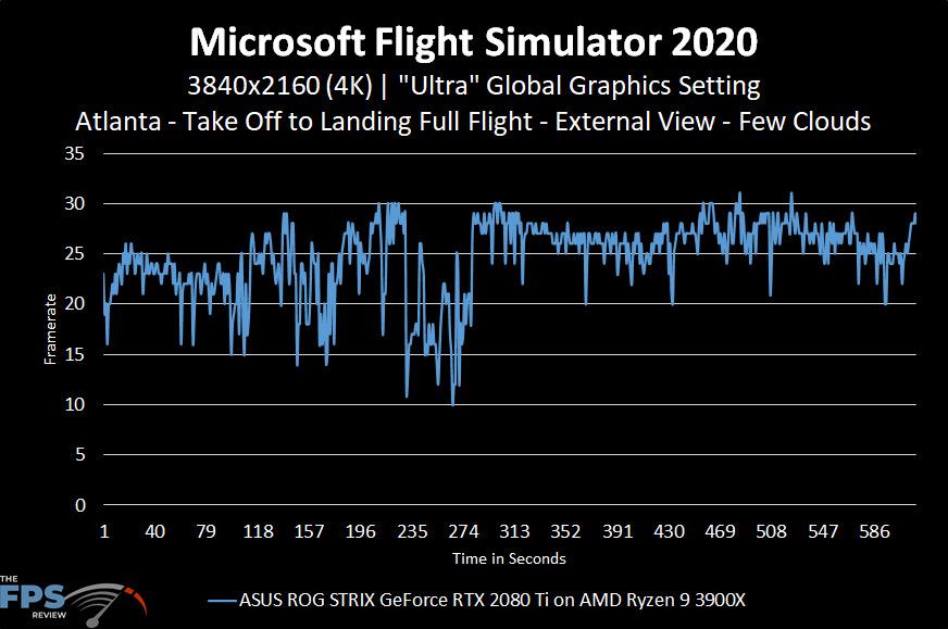 Microsoft Flight Simulator 2020 4K Ultra Graphics Settings Performance Graph