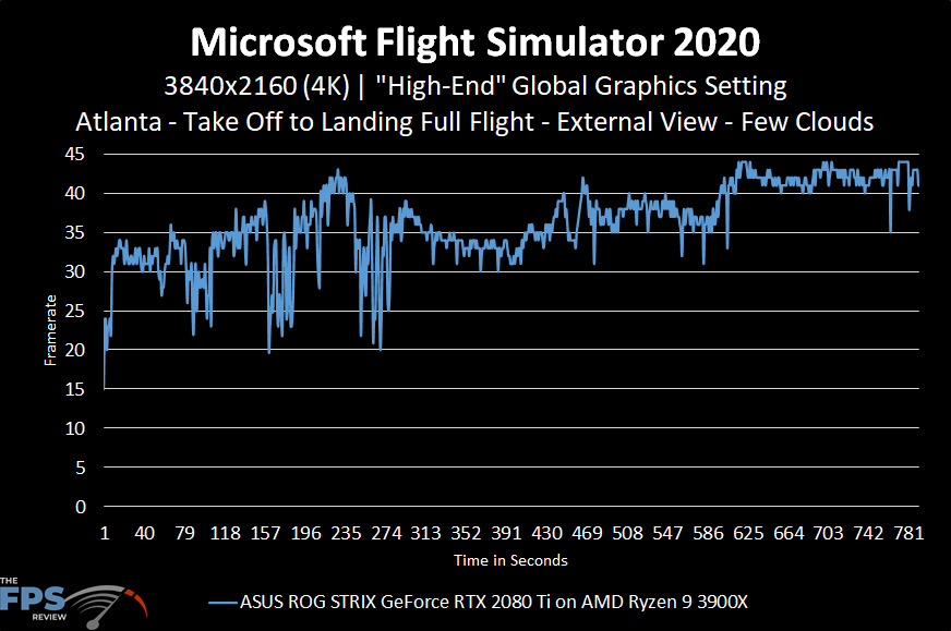Microsoft Flight Simulator 2020 4K High-End Graphics Settings Performance Graph