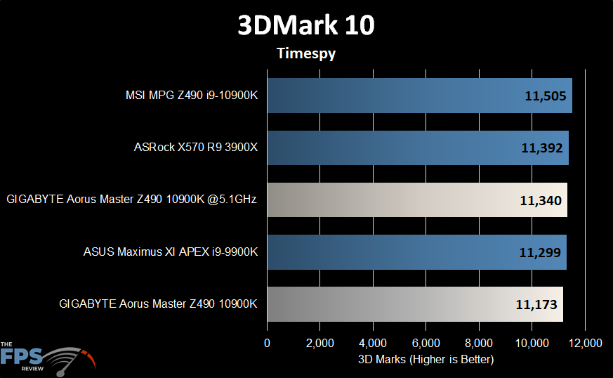 GIGABYTE Z490 Aorus Master Motherboard 3DMark 10 timespy benchmark graph