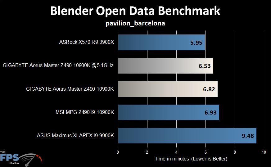 GIGABYTE Z490 Aorus Master Motherboard Blender Open Data Benchmark Graph