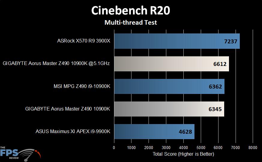 GIGABYTE Z490 Aorus Master Motherboard Cinebench R20 graph
