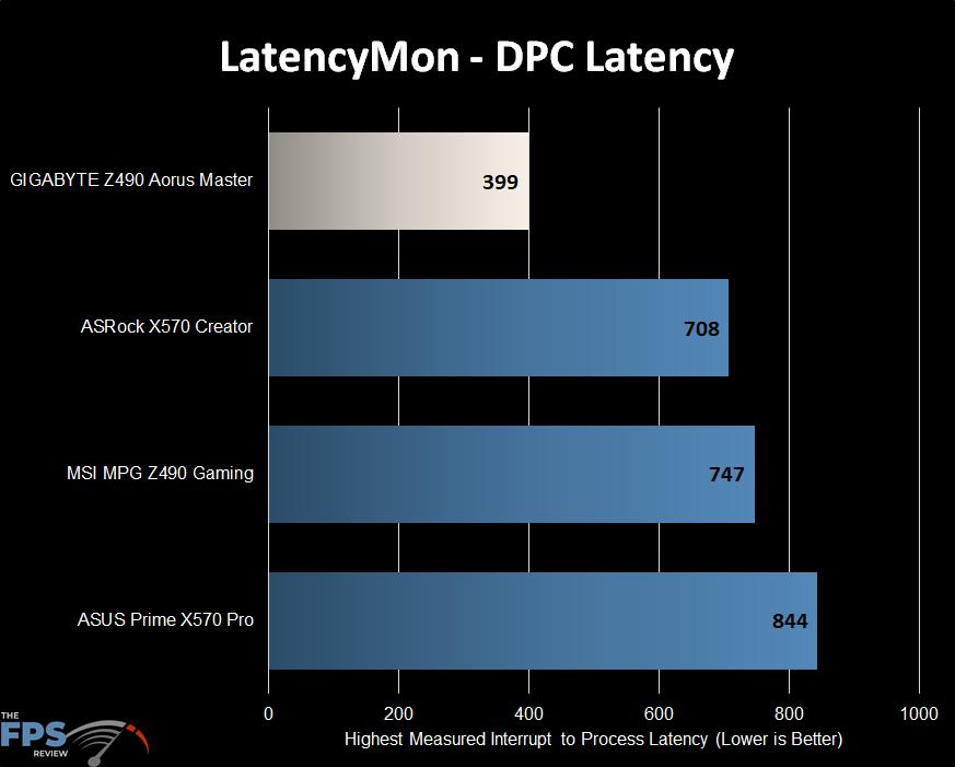 GIGABYTE Z490 Aorus Master Motherboard LatencyMon Graph