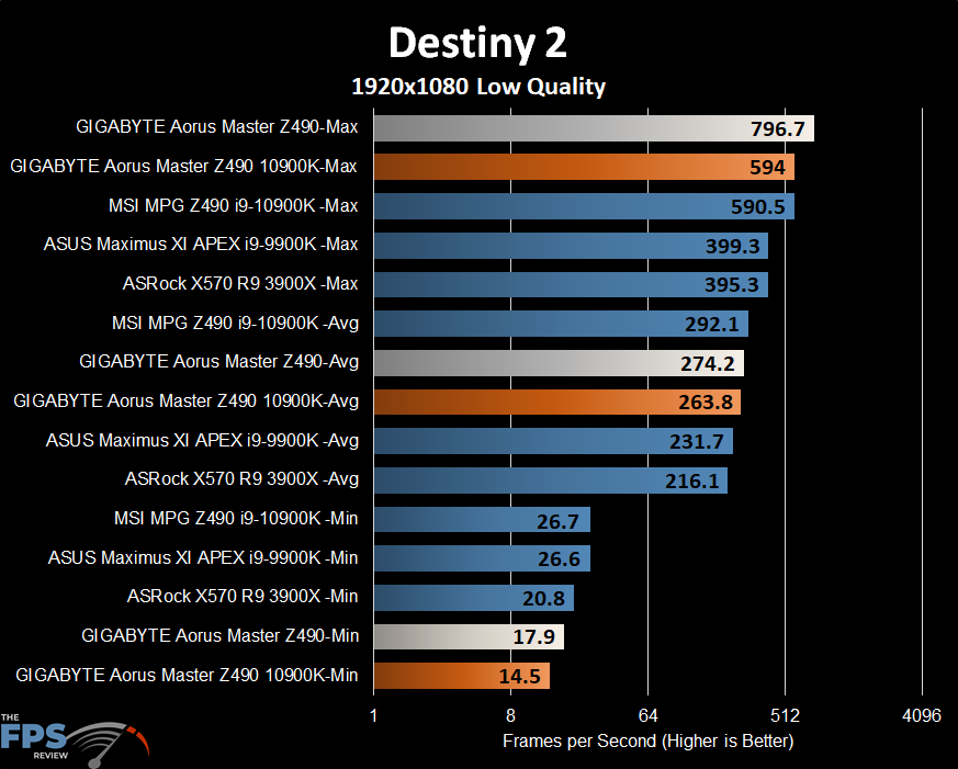 GIGABYTE Z490 Aorus Master Motherboard Destiny 2 performance graph