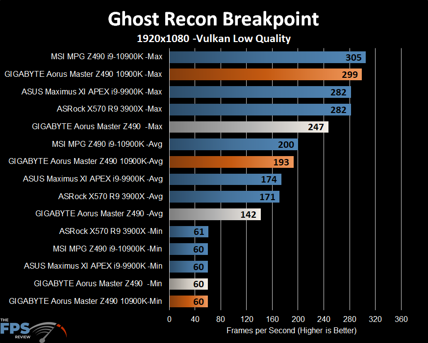 GIGABYTE Z490 Aorus Master Motherboard Ghost Recon Breakpoint benchmark graph