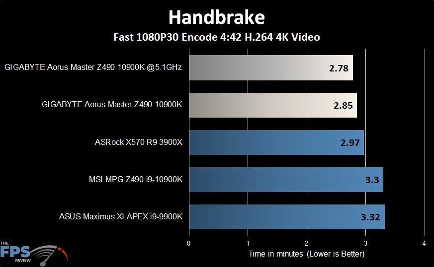 GIGABYTE Z490 Aorus Master Motherboard Handbrake benchmark graph