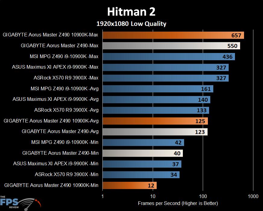 GIGABYTE Z490 Aorus Master Motherboard Hitman 2 benchmark graph
