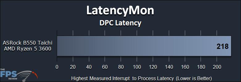 ASRock B550 Taichi Motherboard LatencyMon DPC Latency Graph