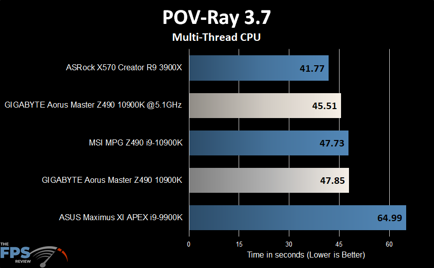 GIGABYTE Z490 Aorus Master Motherboard POV-Ray benchmark graph