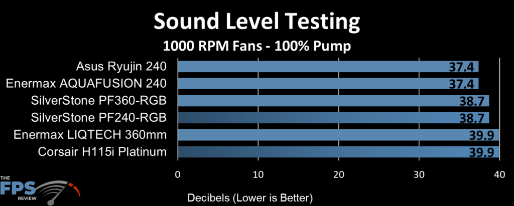 ASUS Ryujin 240 Sound Level Testing at 1000RPM Fans