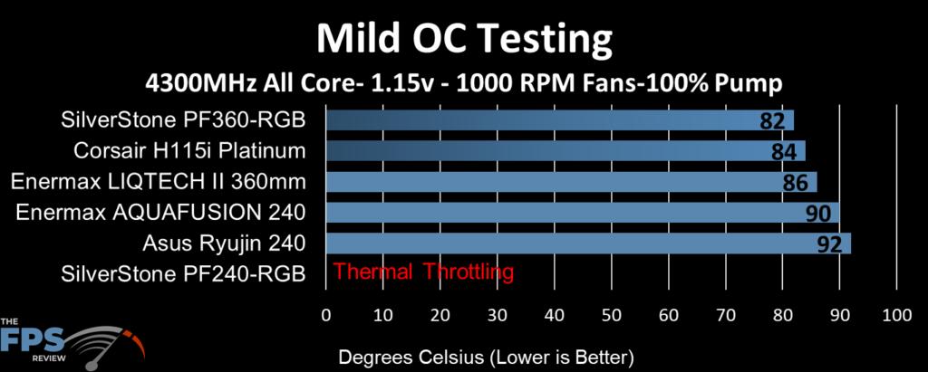 ASUS Ryujin 240 performance at mild overclock clocks, 1000 fan RPM and 100% pump