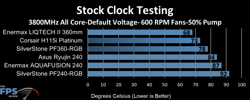 ASUS Ryujin 240 performance at stock clocks, 600 fan RPM and 50% pump