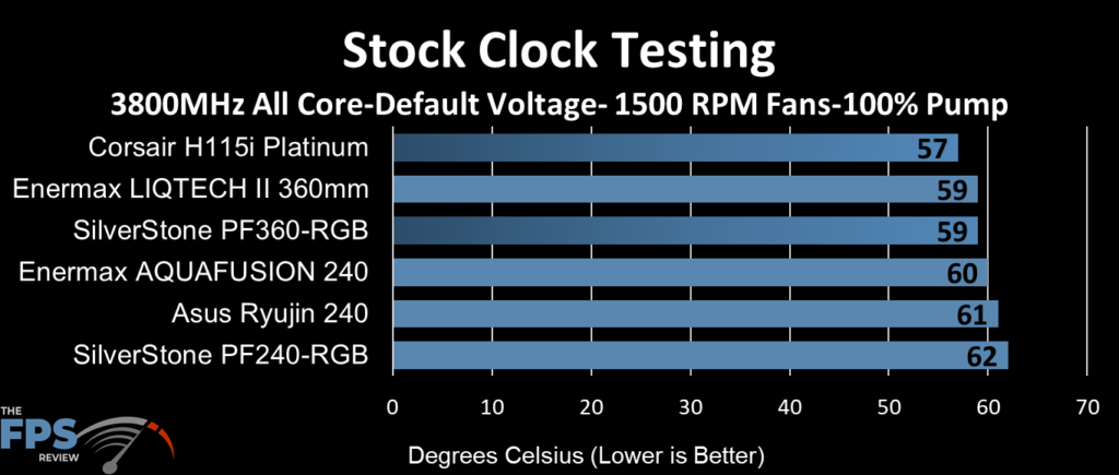 ASUS Ryujin 240 performance at stock clocks, 1500 fan RPM and 100% pump