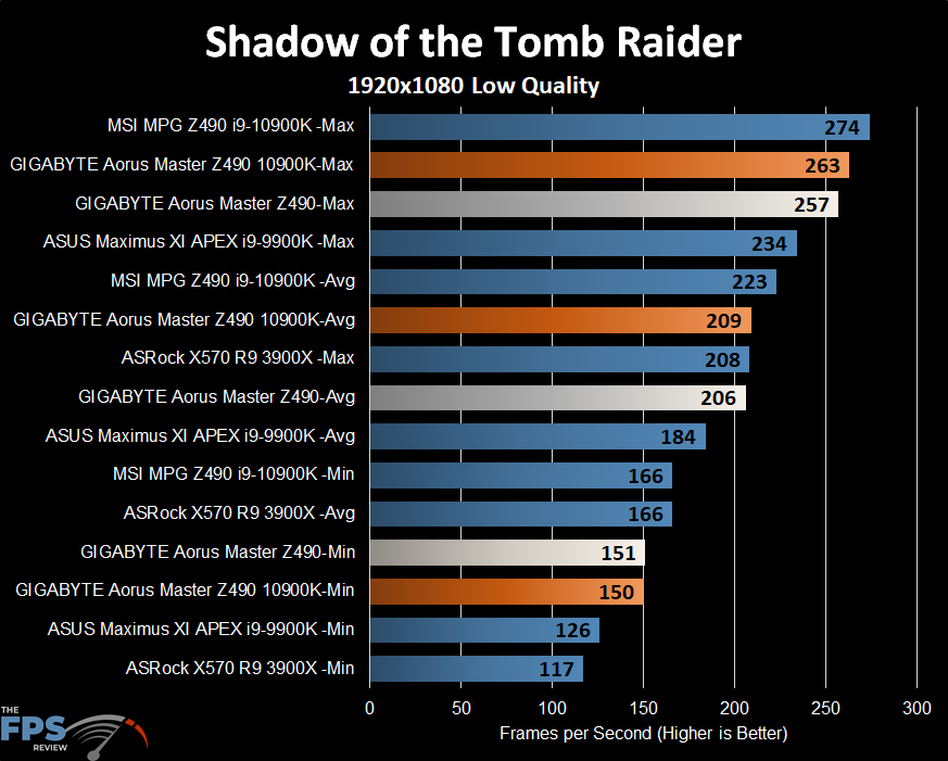 GIGABYTE Z490 Aorus Master Motherboard Shadow of the Tomb Raider benchmark graph