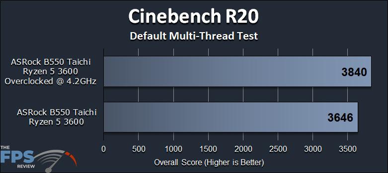 ASRock B550 Taichi Motherboard Cinebench R20 Test