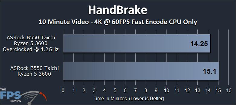 ASRock B550 Taichi Motherboard HandBrake Test