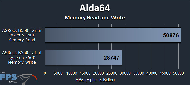 ASRock B550 Taichi Motherboard Aida64 Memory Read and Write Performance