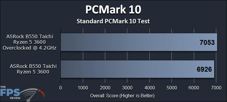 ASRock B550 Taichi Motherboard PCMark 10 Performance