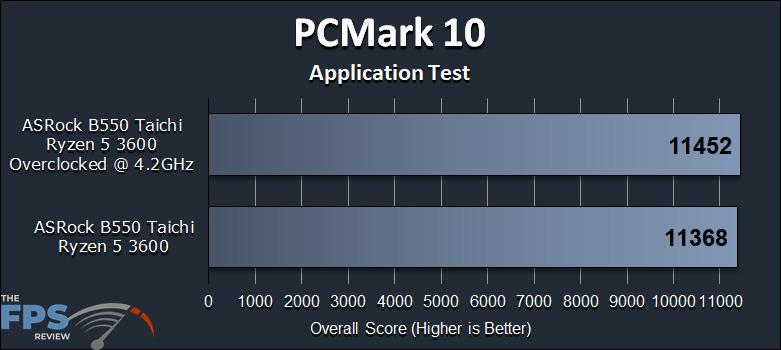 ASRock B550 Taichi Motherboard PCMark 10 Application Test