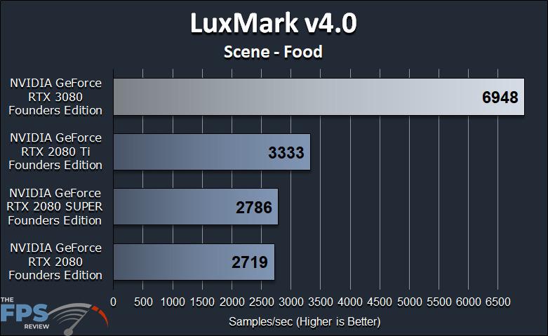 GeForce RTX 3080 FE GPGPU Compute Workstation Performance LuxMark v4.0 Scene Food Benchmark