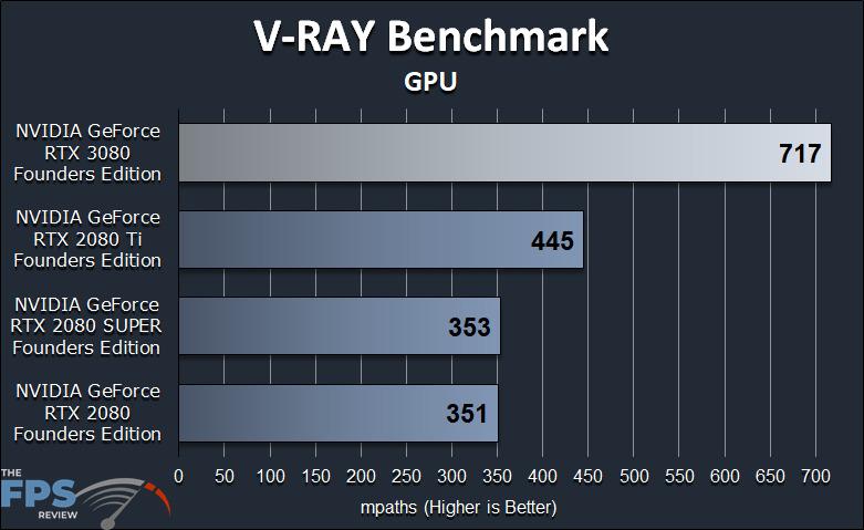 GeForce RTX 3080 FE GPGPU Compute Workstation Performance V-RAY Benchmark