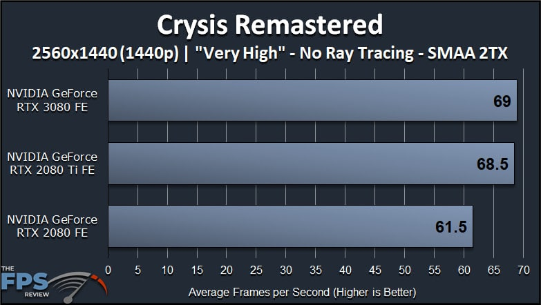 GeForce RTX 3080 FE Crysis Remastered Graphics Cards Comparisons