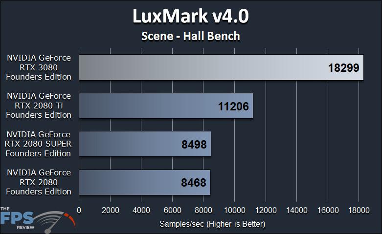GeForce RTX 3080 FE GPGPU Compute Workstation Performance LuxMark v4.0 Scene Hall Bench Benchmark