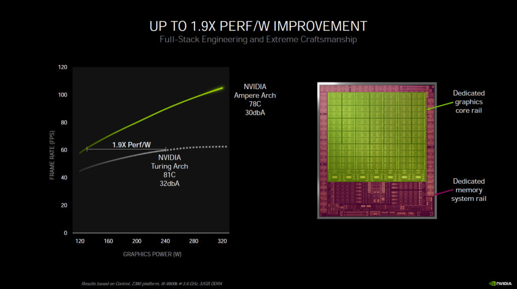 NVIDIA Architecture Performance per Watt and Graphics Power Rail and Memory Power Rail GPU
