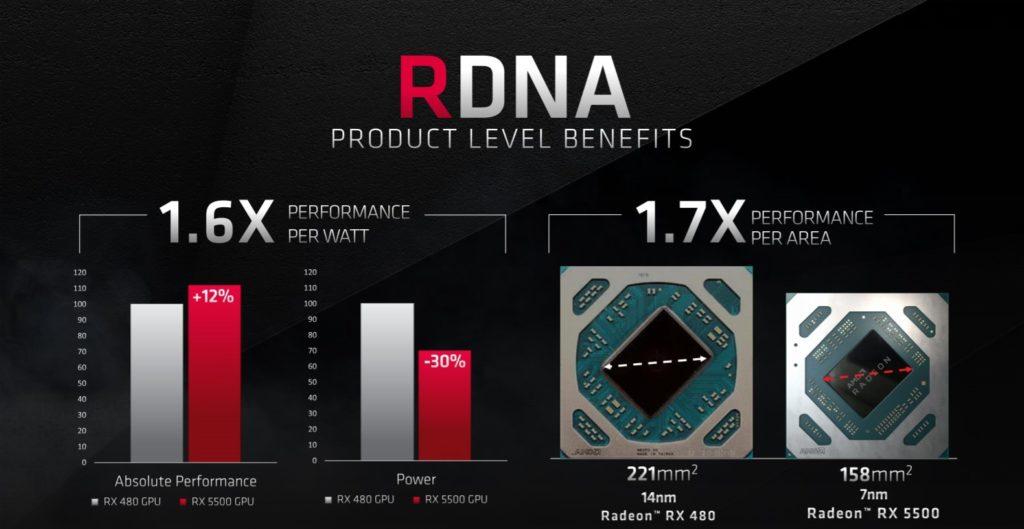 RDNA Product Benefits