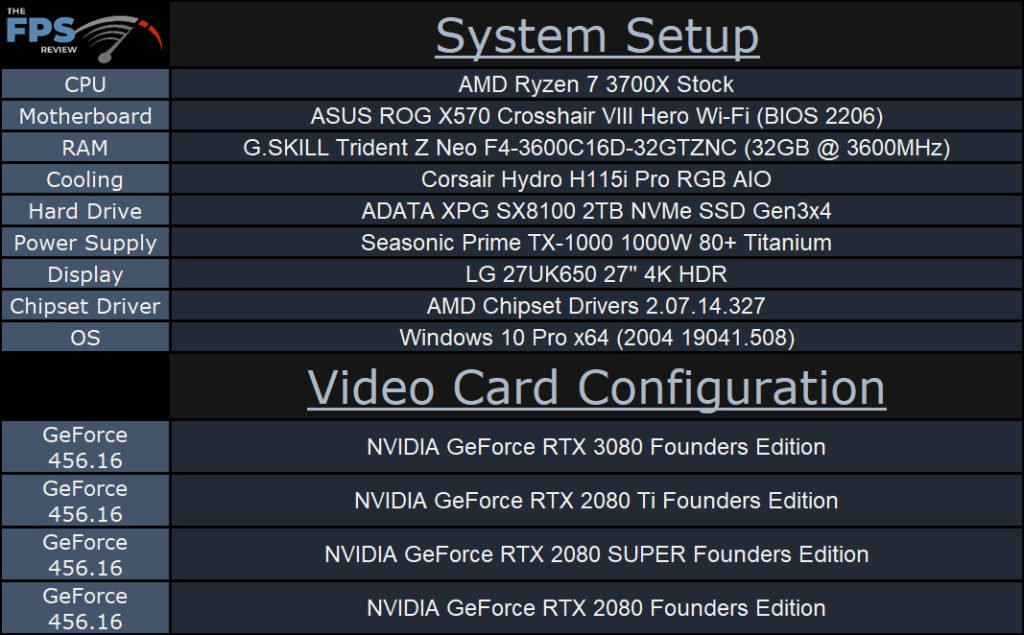 NVIDIA GeForce RTX 3080 Founders Edition Review System Setup Table
