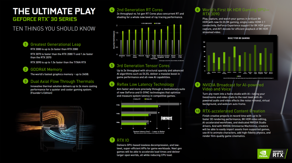 NVIDIA GeForce RTX 30 Series Ten Things You Should Know Marketing Slide