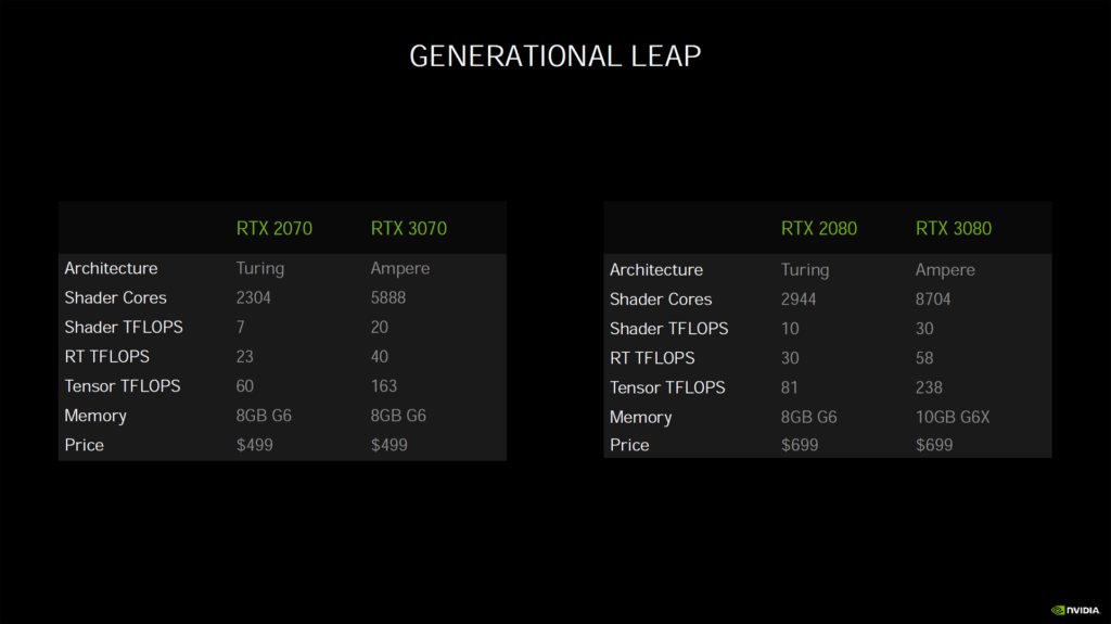 NVIDIA Generational Leap Marketing Slide
