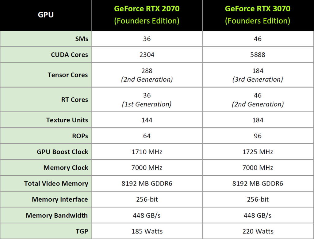 GeForce RTX 3070 Founders Edition Compared to GeForce RTX 2070 Founders Edition Table