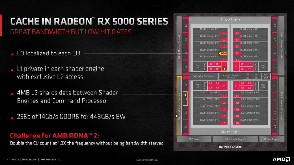 AMD Radeon RX 6800 XT and Radeon RX 6000 Series RDNA2 Architecture Diagram Slide
