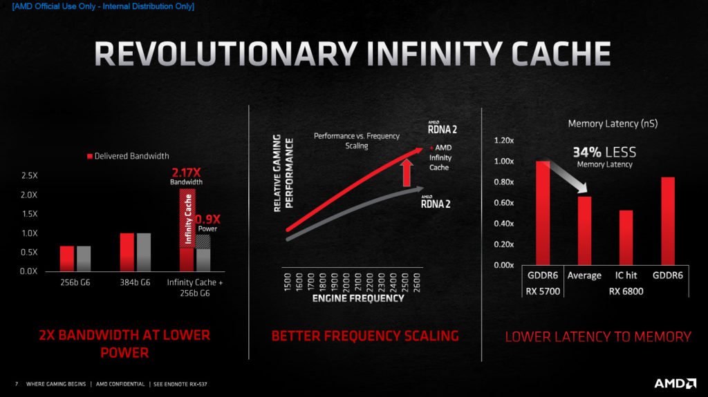 AMD Radeon RX 6800 XT and Radeon RX 6000 Series RDNA2 Architecture Infinity Cache Slide