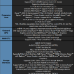 MSI X570-A PRO Motherboard Specifications Table