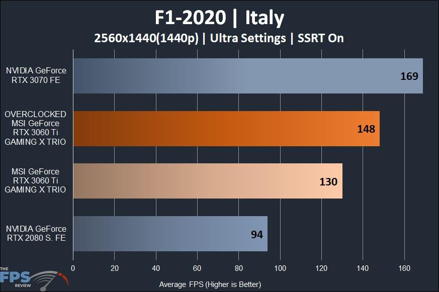 MSI GeForce RTX 3060 Ti GAMING X TRIO Video Card F1 2020 1440p Performance Graph