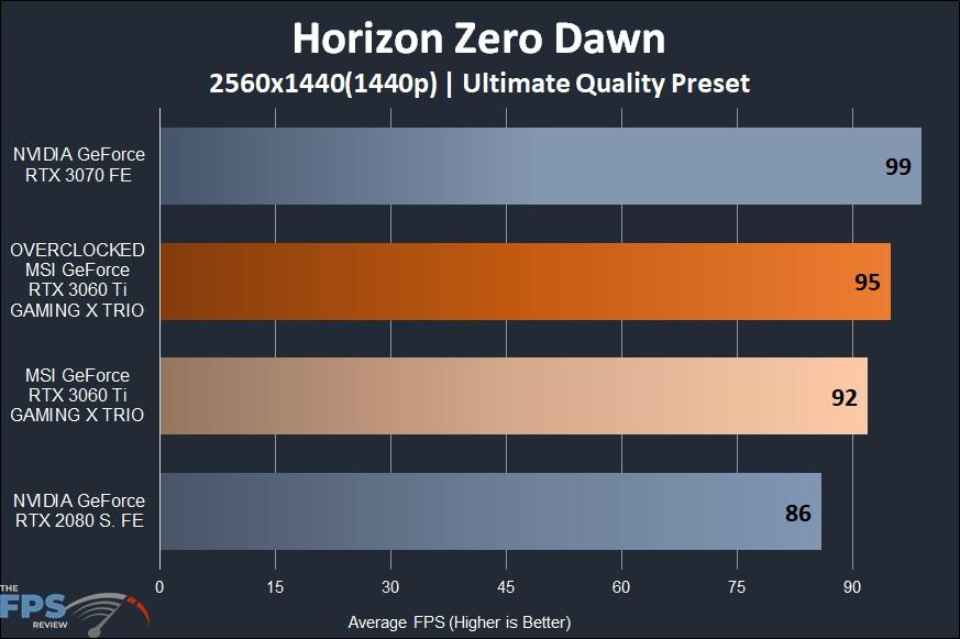 MSI GeForce RTX 3060 Ti GAMING X TRIO Video Card Horizon Zero Dawn 1440p Performance Graph