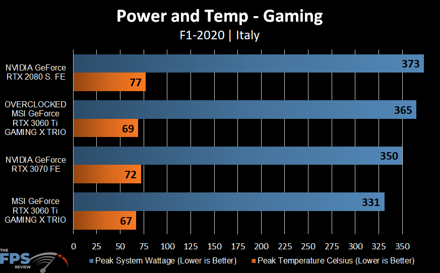 MSI GeForce RTX 3060 Ti GAMING X TRIO Video Card Power and Temperature graph comparison