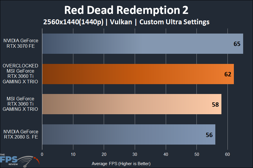 MSI GeForce RTX 3060 Ti GAMING X TRIO Video Card Red Dead Redemption 2 1440p Performance Graph