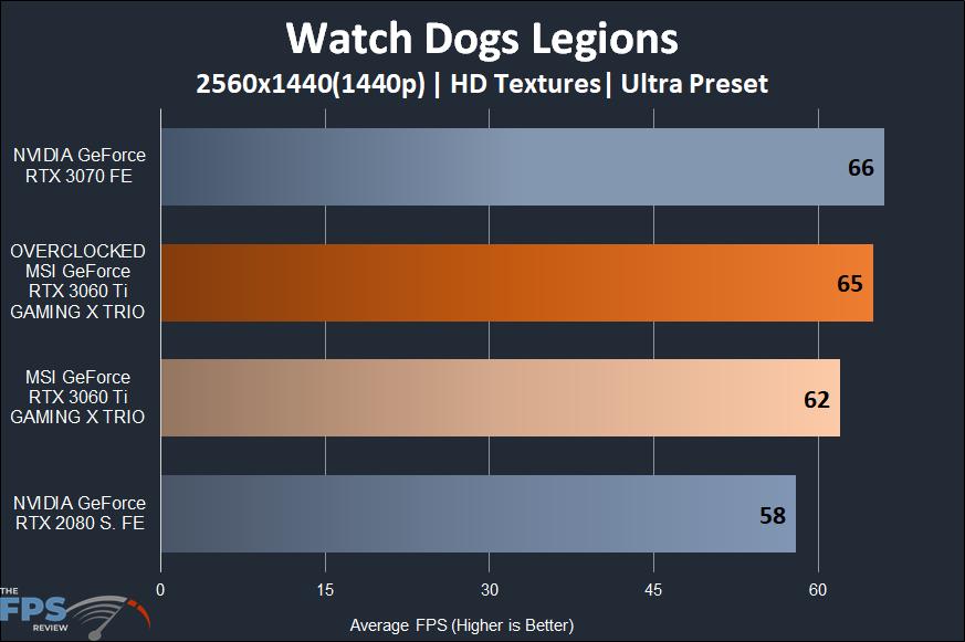 MSI GeForce RTX 3060 Ti GAMING X TRIO Video Card Watch Dogs Legion 1440p Performance Graph
