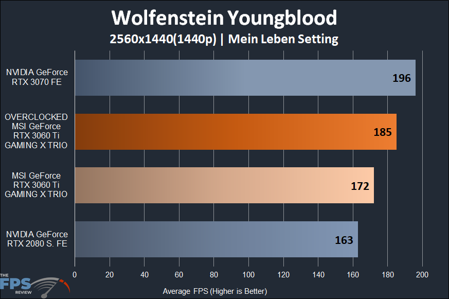 MSI GeForce RTX 3060 Ti GAMING X TRIO Video Card Wolfenstein Youngblood 1440p Performance Graph