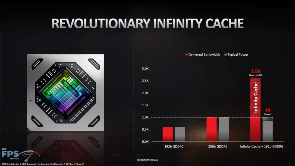 AMD Radeon RX 6700 XT Video Card Review AMD Infinity Cache