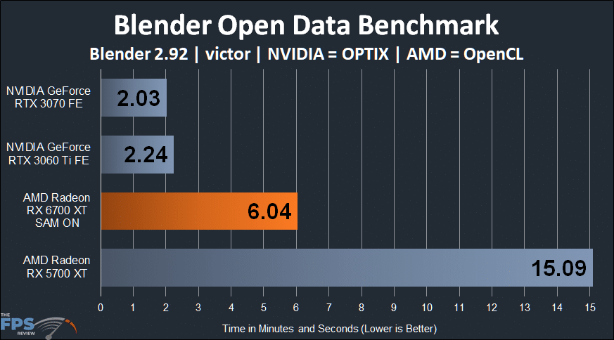 AMD Radeon RX 6700 XT Blender Open Data Benchmark graph victor