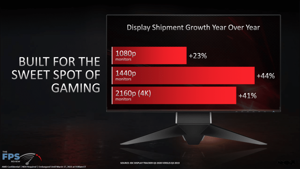 AMD Radeon RX 6700 XT Video Card Review Targeting 1440p Gameplay