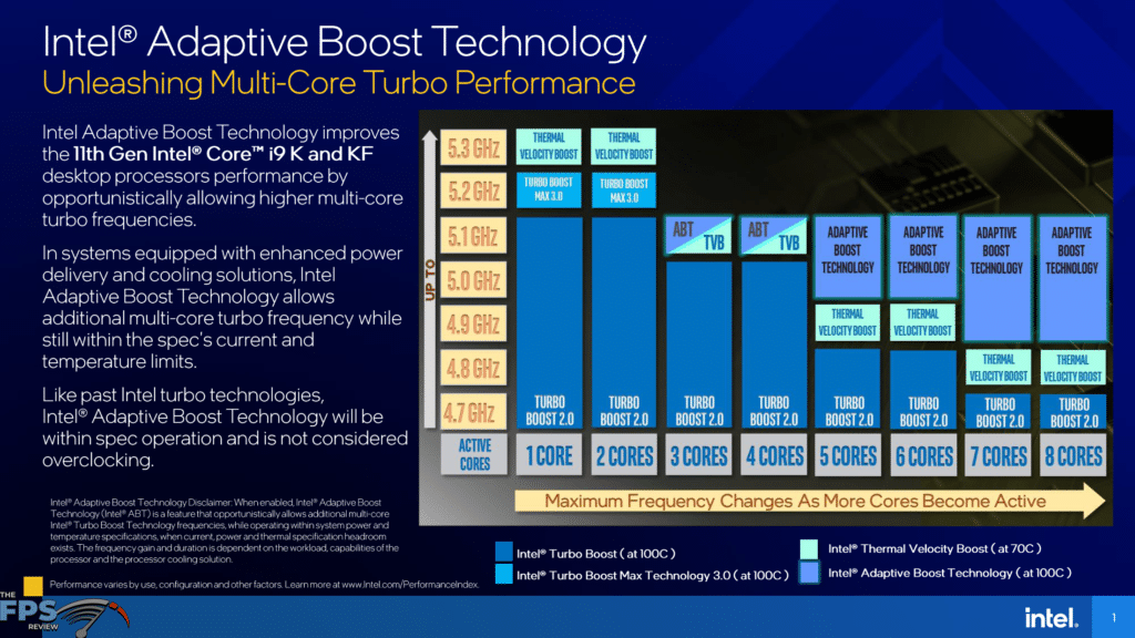 Intel Adaptive Boost Technology