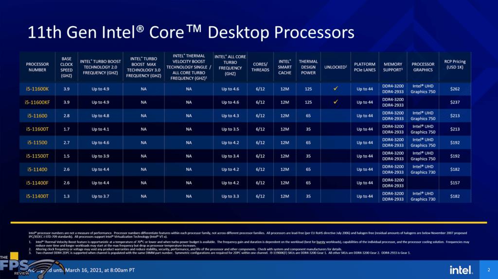 Intel 11th Gen Core Desktop Processors i5 SKU chart with pricing