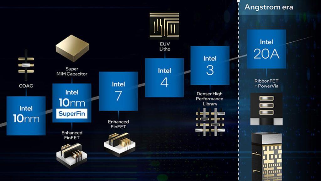 intel-process-technology-innovations-timeline-cropped-1024x577.jpg
